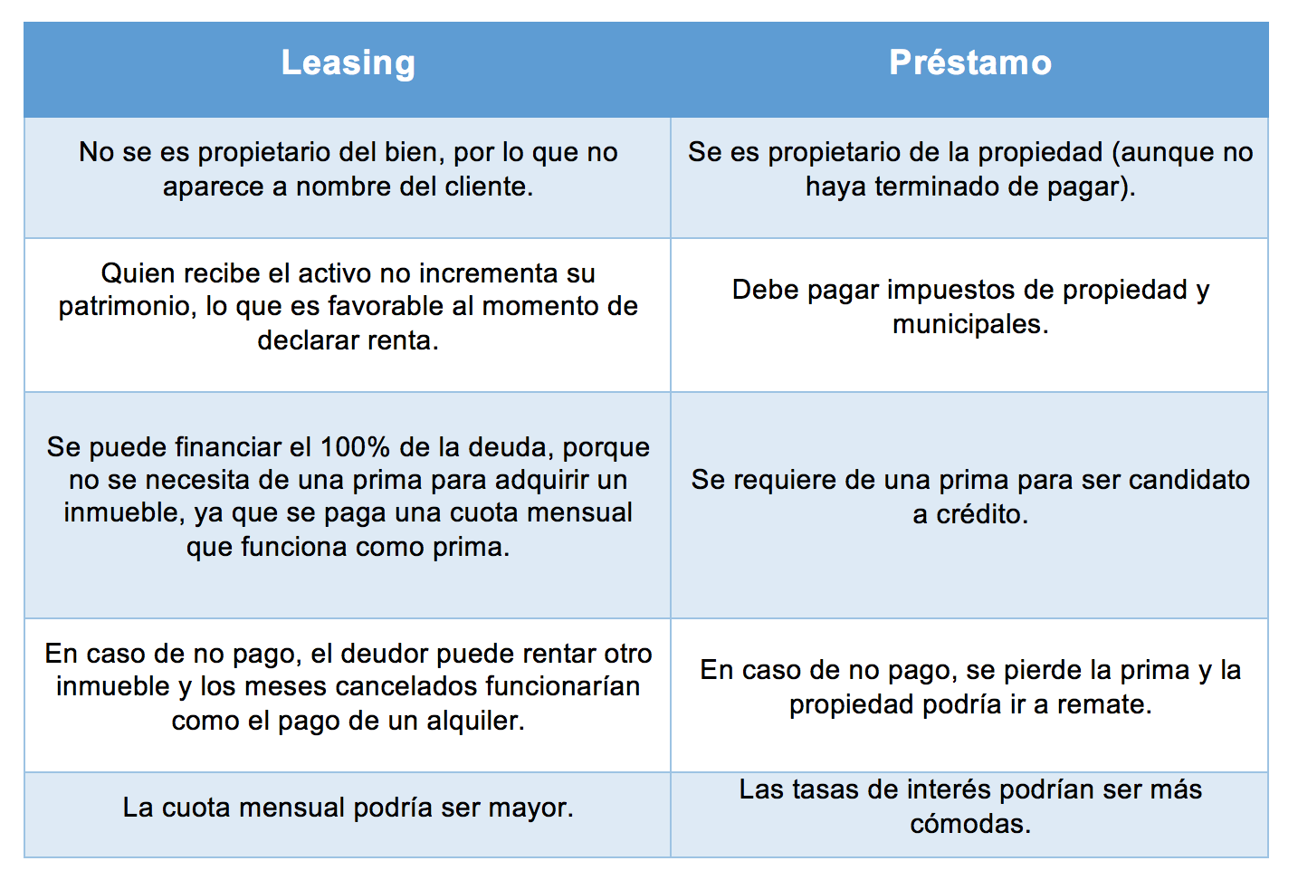 leasing comparaci'on